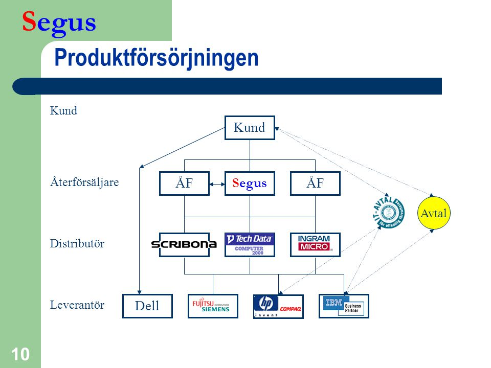 Produktförsörjningen