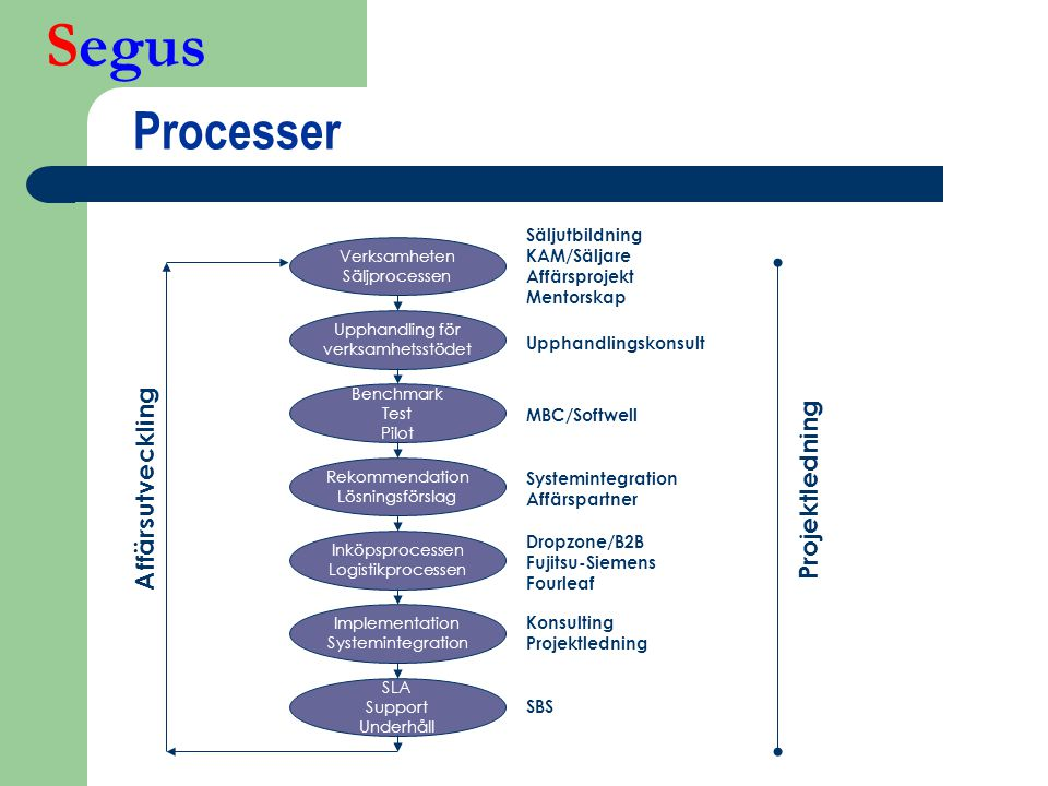 Processer Affärsutveckling Projektledning Säljutbildning KAM/Säljare