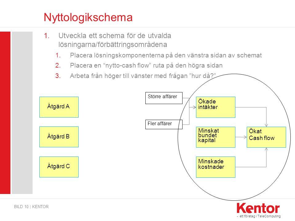 Nyttologikschema Utveckla ett schema för de utvalda lösningarna/förbättringsområdena. Placera lösningskomponenterna på den vänstra sidan av schemat.