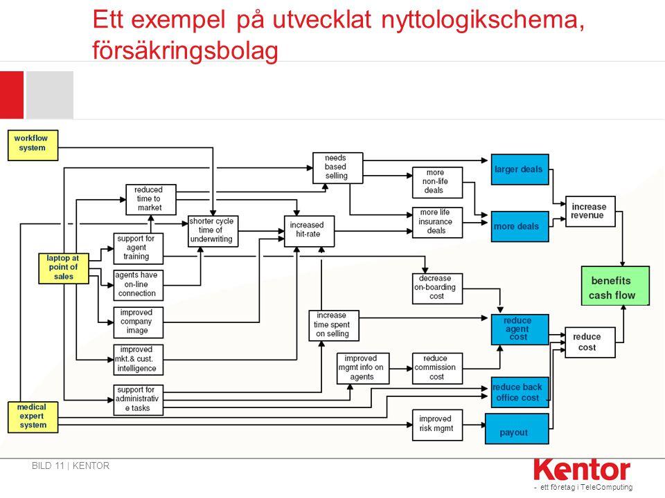 Ett exempel på utvecklat nyttologikschema, försäkringsbolag