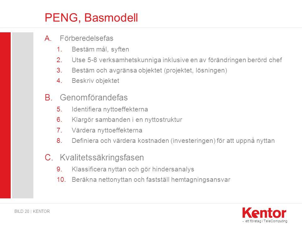 PENG, Basmodell Genomförandefas Kvalitetssäkringsfasen Förberedelsefas