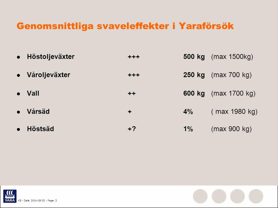 Genomsnittliga svaveleffekter i Yaraförsök