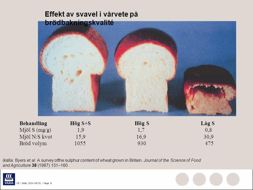 Effekt av svavel i vårvete på brödbakningskvalité
