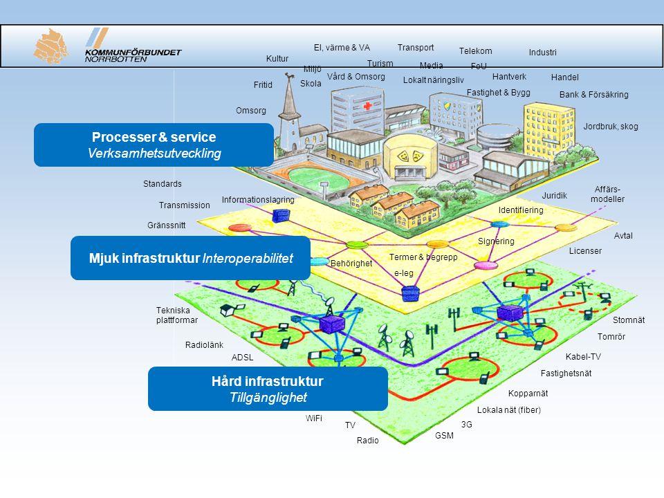 Processer & service Hård infrastruktur