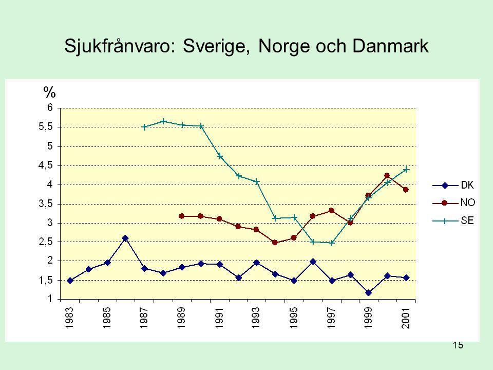 Sjukfrånvaro: Sverige, Norge och Danmark