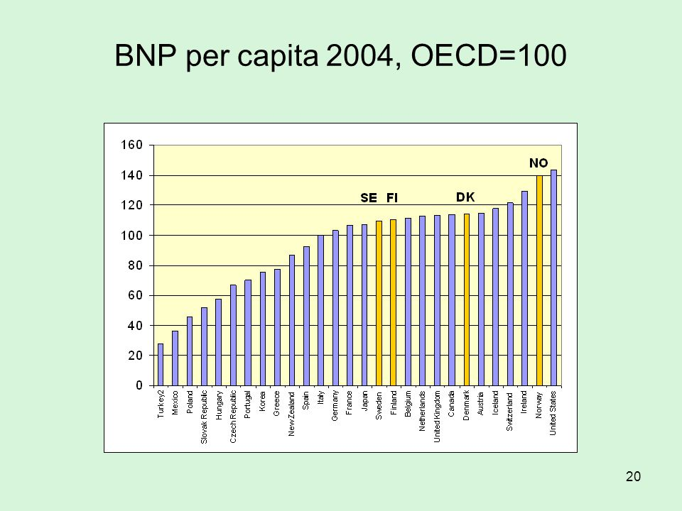 BNP per capita 2004, OECD=100