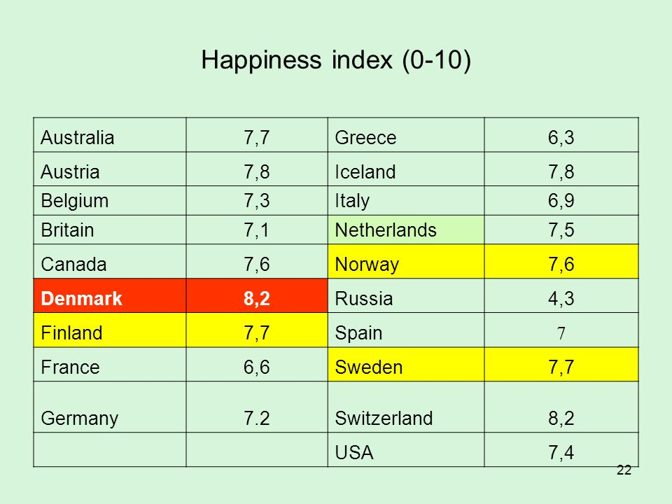 Happiness index (0-10) Australia 7,7 Greece 6,3 Austria 7,8 Iceland