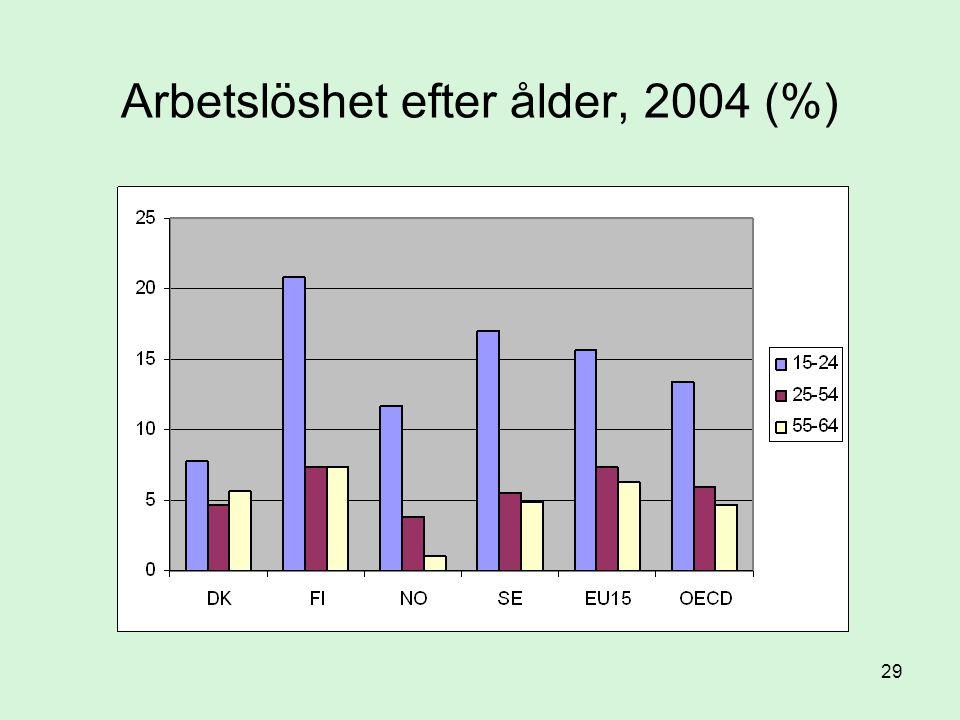Arbetslöshet efter ålder, 2004 (%)