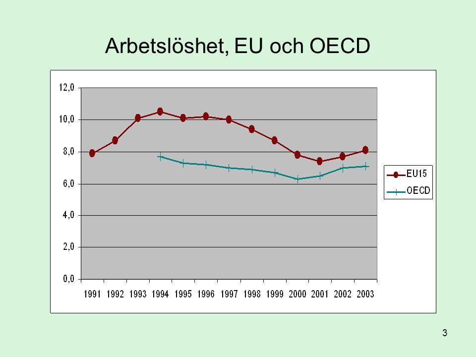 Arbetslöshet, EU och OECD