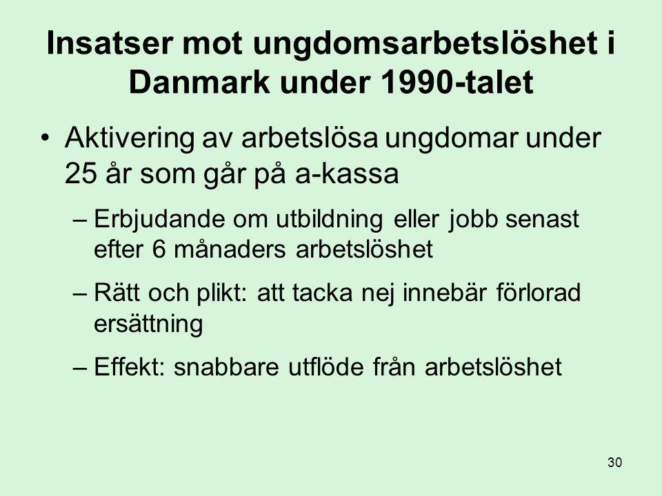 Insatser mot ungdomsarbetslöshet i Danmark under 1990-talet