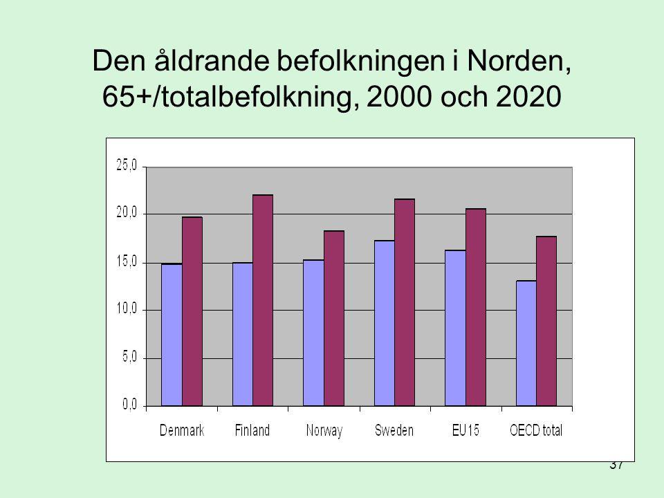 Den åldrande befolkningen i Norden, 65+/totalbefolkning, 2000 och 2020