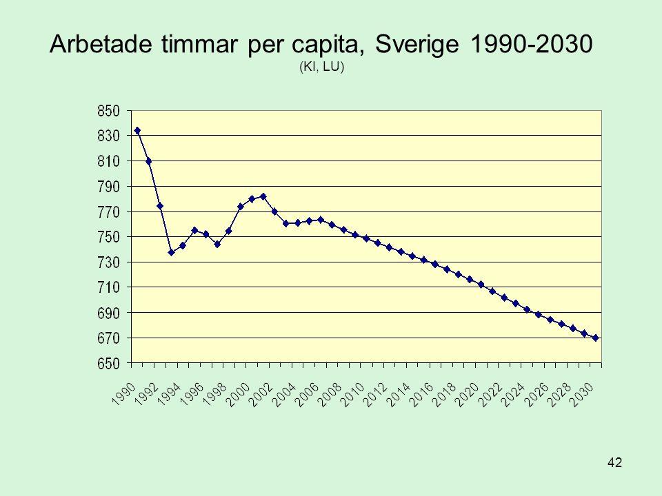 Arbetade timmar per capita, Sverige 1990-2030 (KI, LU)