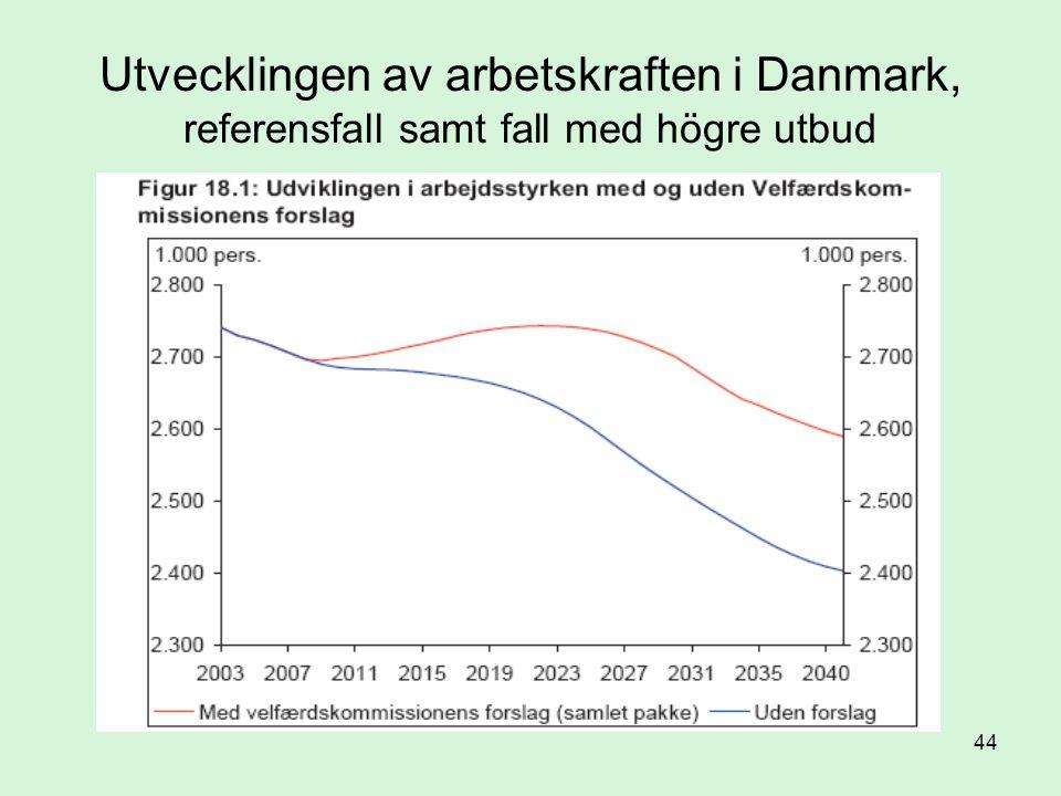 Utvecklingen av arbetskraften i Danmark, referensfall samt fall med högre utbud