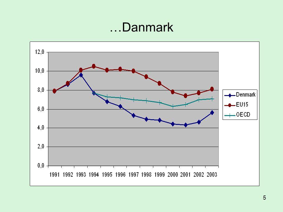 …Danmark