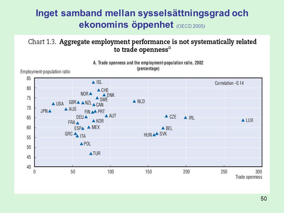 Inget samband mellan sysselsättningsgrad och ekonomins öppenhet (OECD 2005)
