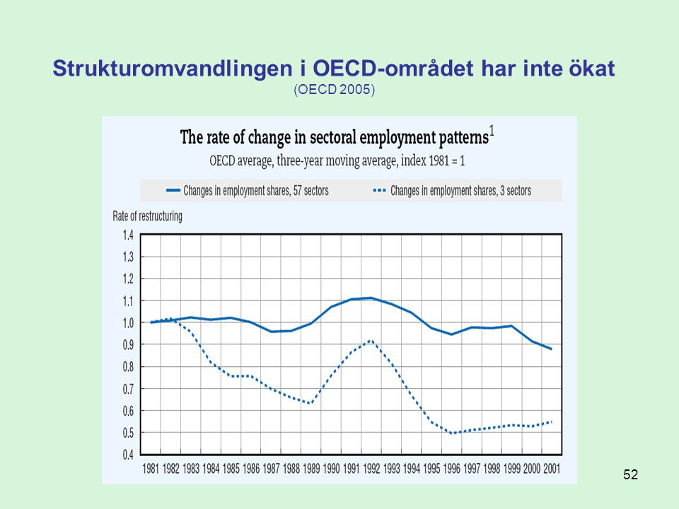 Strukturomvandlingen i OECD-området har inte ökat (OECD 2005)