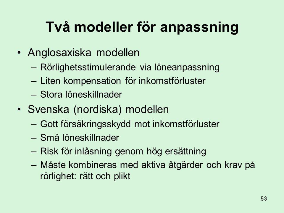 Två modeller för anpassning