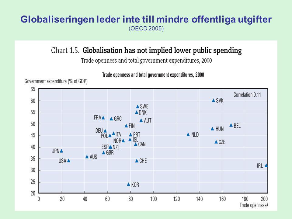 Globaliseringen leder inte till mindre offentliga utgifter (OECD 2005)