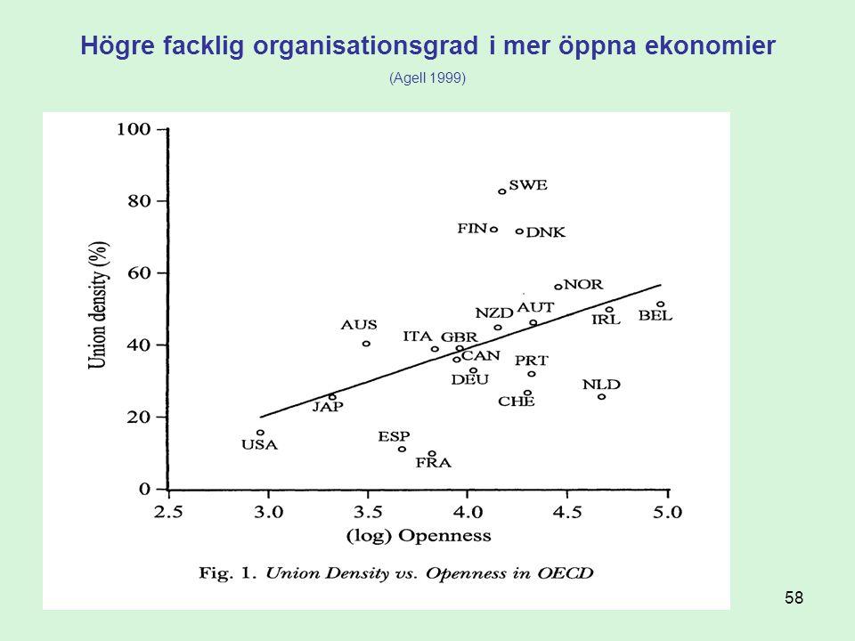 Högre facklig organisationsgrad i mer öppna ekonomier (Agell 1999)