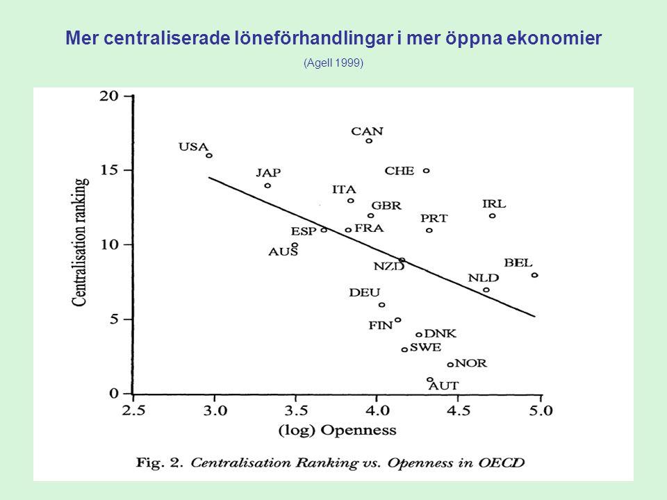 Mer centraliserade löneförhandlingar i mer öppna ekonomier (Agell 1999)