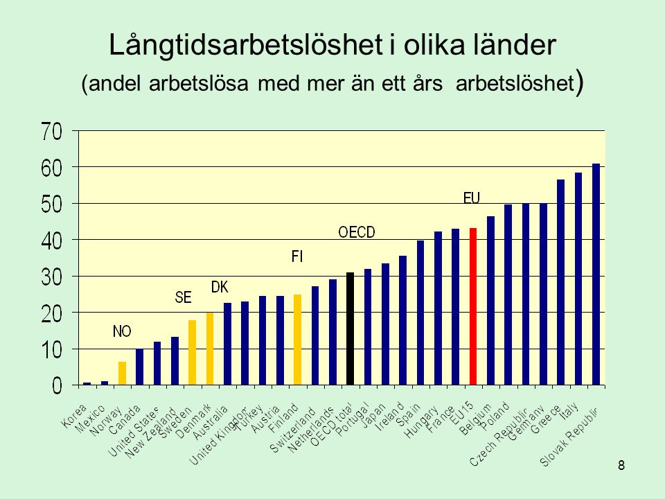Långtidsarbetslöshet i olika länder (andel arbetslösa med mer än ett års arbetslöshet)