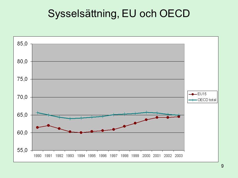 Sysselsättning, EU och OECD