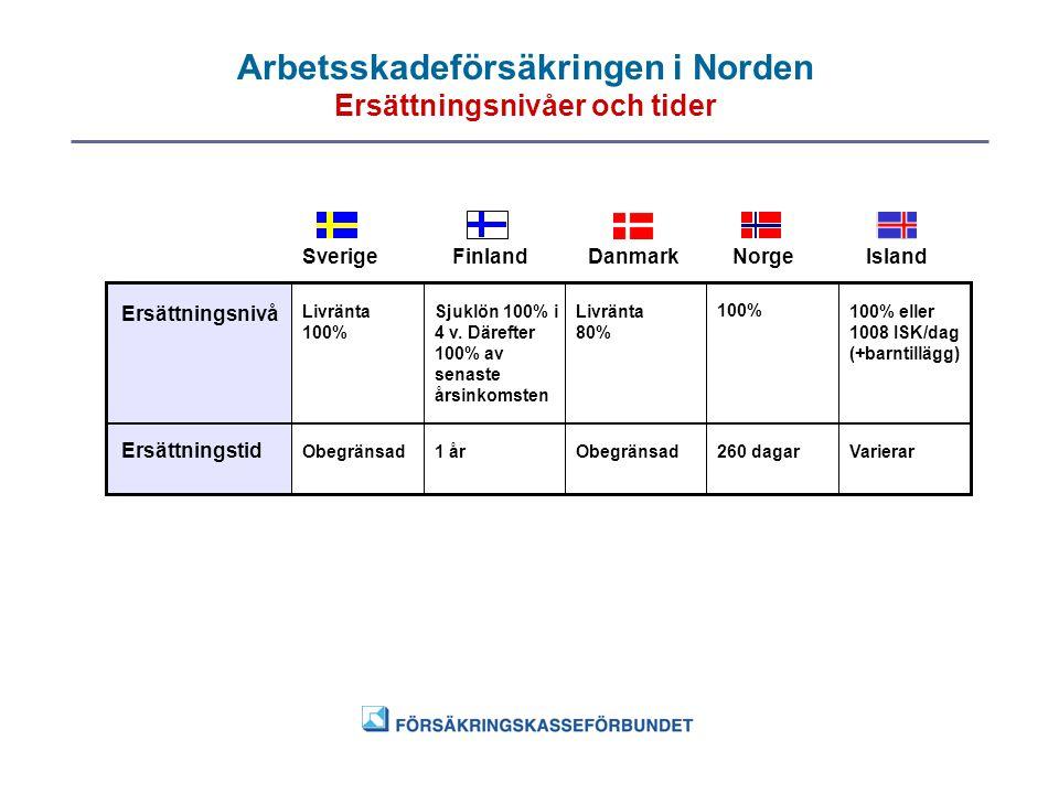 Arbetsskadeförsäkringen i Norden Ersättningsnivåer och tider
