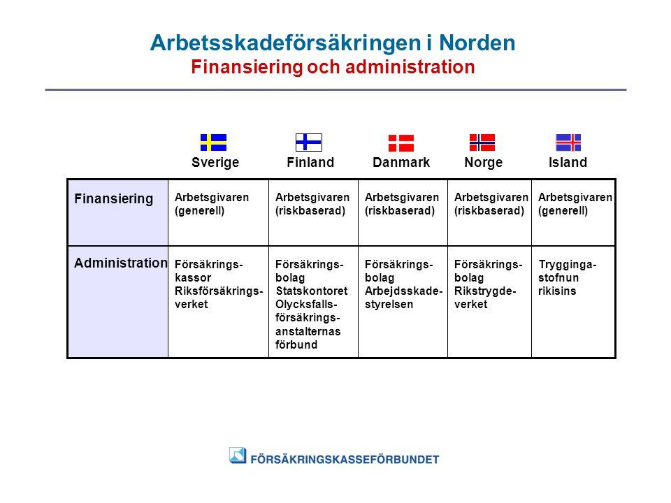 Arbetsskadeförsäkringen i Norden Finansiering och administration