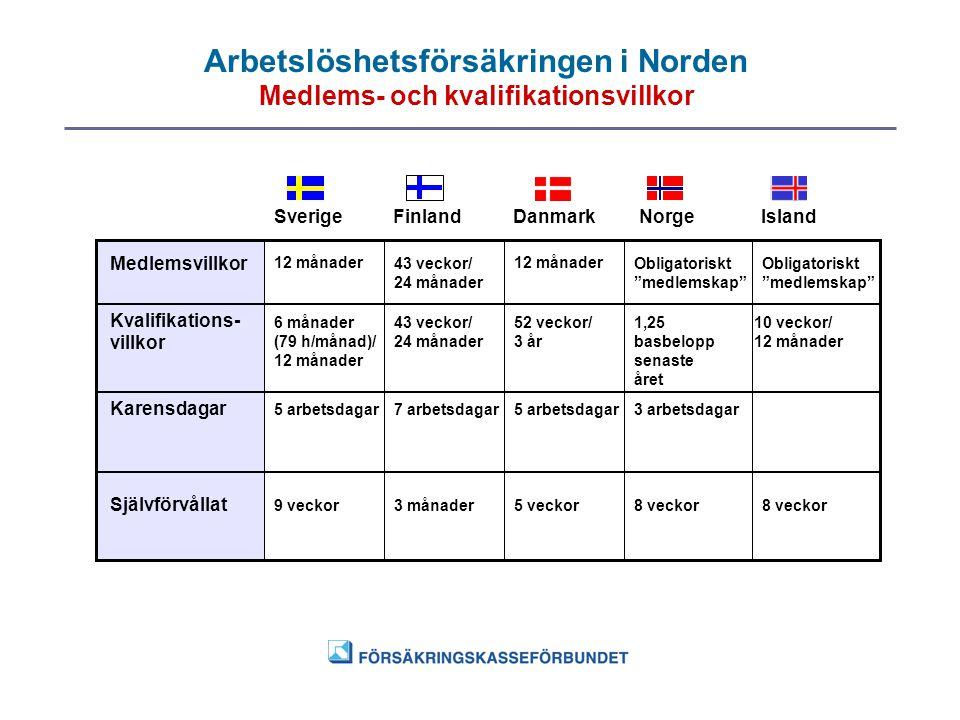 Arbetslöshetsförsäkringen i Norden Medlems- och kvalifikationsvillkor