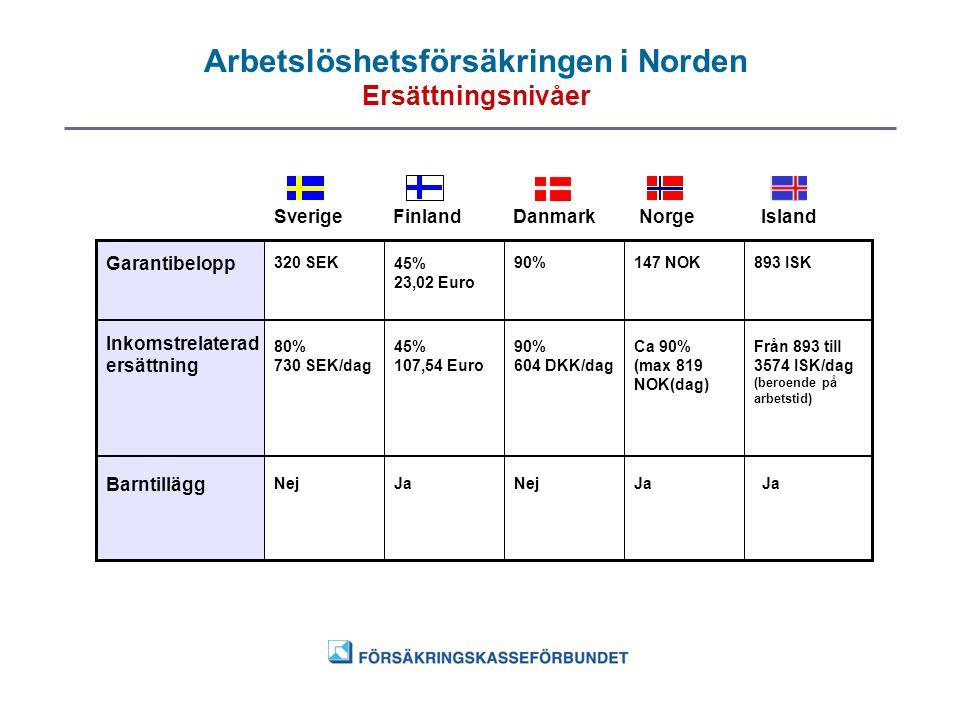Arbetslöshetsförsäkringen i Norden Ersättningsnivåer