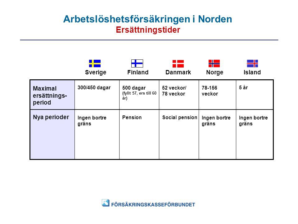 Arbetslöshetsförsäkringen i Norden Ersättningstider