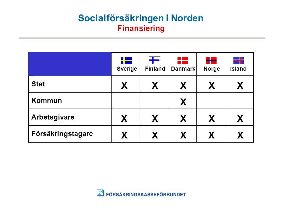 Socialförsäkringen i Norden Finansiering