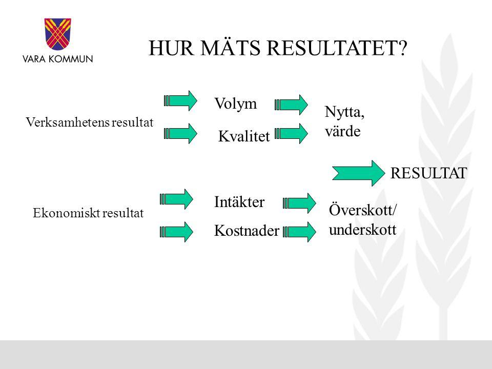 HUR MÄTS RESULTATET Volym Nytta, värde Kvalitet RESULTAT Intäkter