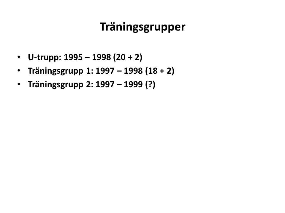 Träningsgrupper U-trupp: 1995 – 1998 (20 + 2)