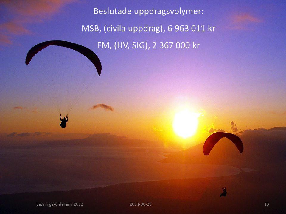 Beslutade uppdragsvolymer: MSB, (civila uppdrag), 6 963 011 kr