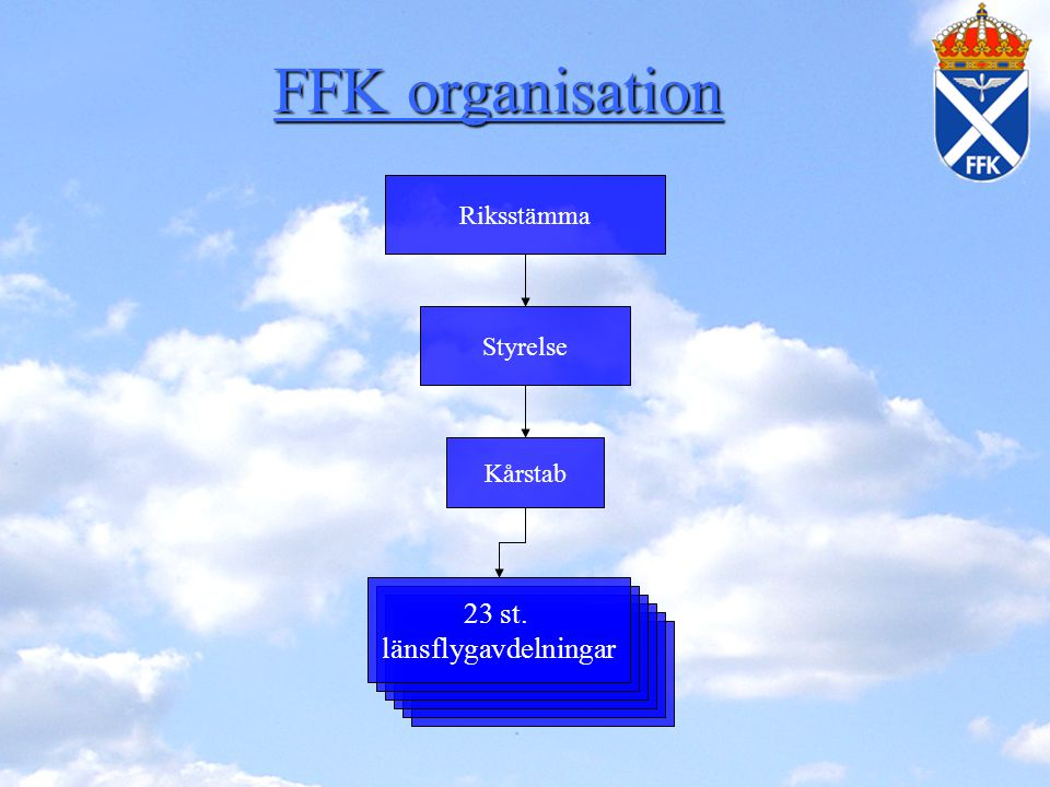 FFK organisation 23 st. länsflygavdelningar Riksstämma Styrelse