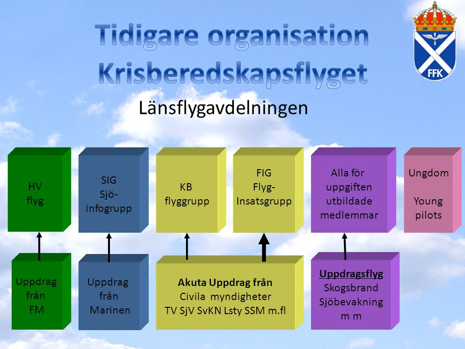 Tidigare organisation Krisberedskapsflyget