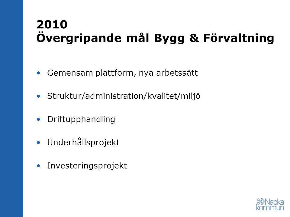 2010 Övergripande mål Bygg & Förvaltning
