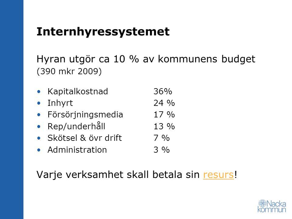 Internhyressystemet Hyran utgör ca 10 % av kommunens budget