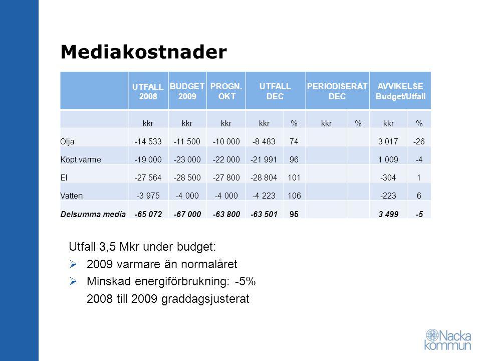 Mediakostnader Utfall 3,5 Mkr under budget: 2009 varmare än normalåret