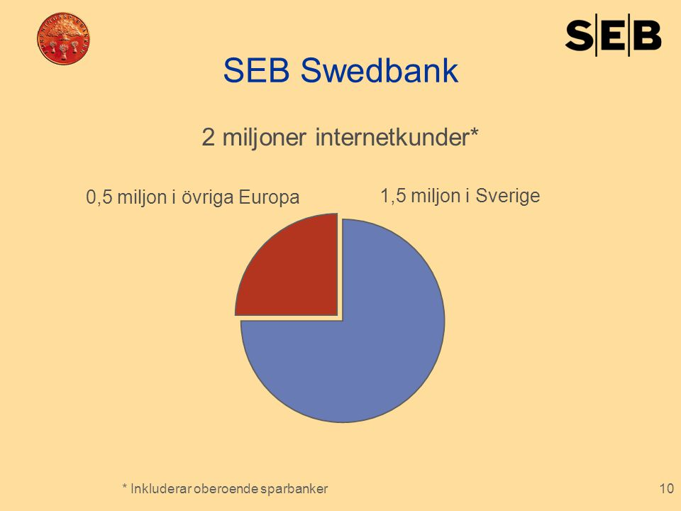 SEB Swedbank 2 miljoner internetkunder* 0,5 miljon i övriga Europa