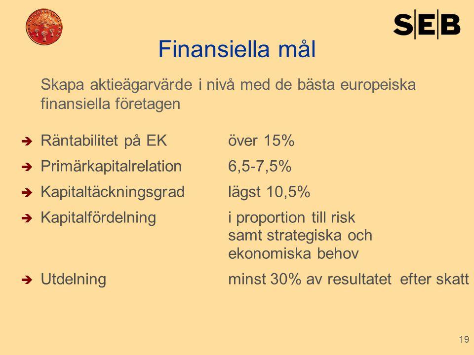 Finansiella mål Skapa aktieägarvärde i nivå med de bästa europeiska finansiella företagen. Räntabilitet på EK över 15%