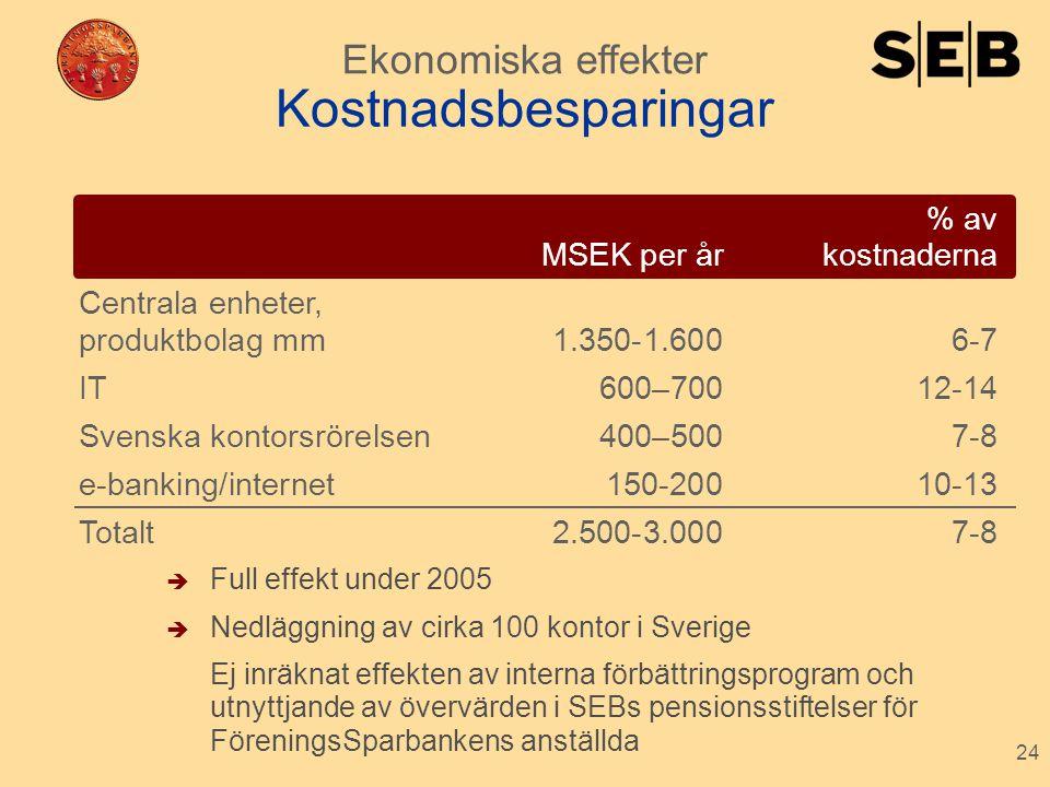 Kostnadsbesparingar Ekonomiska effekter % av MSEK per år kostnaderna