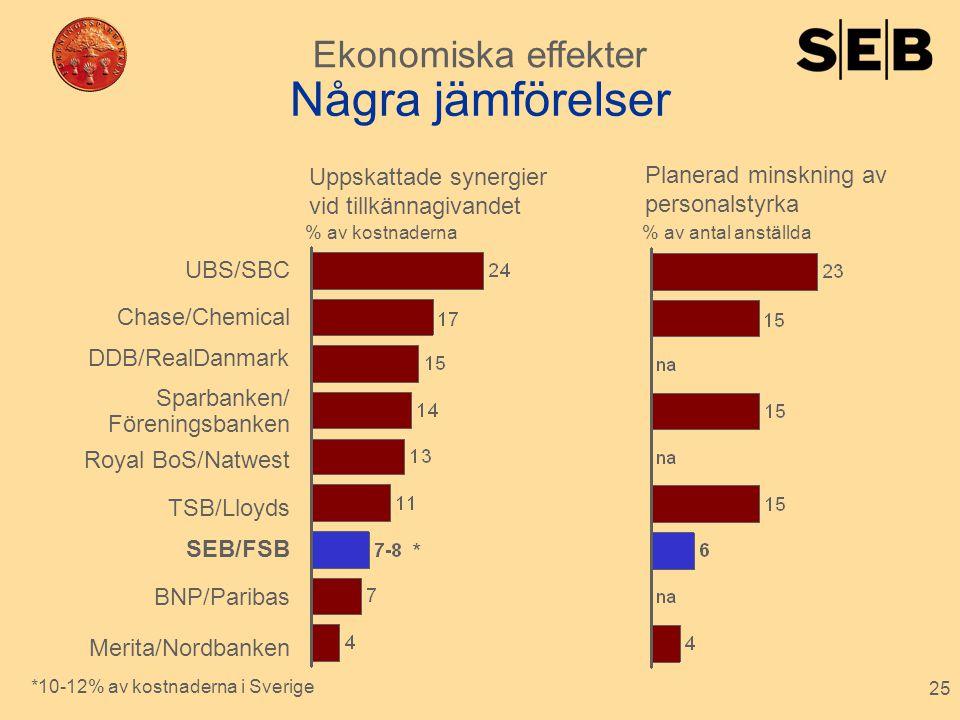 Några jämförelser Ekonomiska effekter