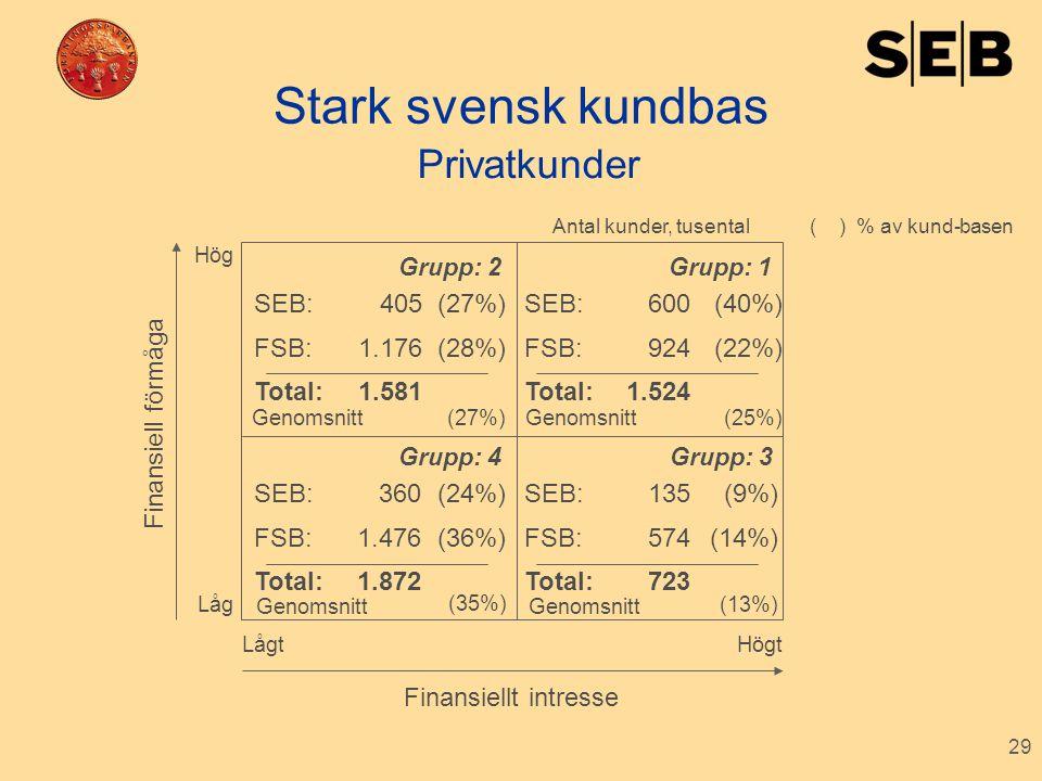 Stark svensk kundbas Privatkunder SEB: FSB: Total: 405 1.176 1.581