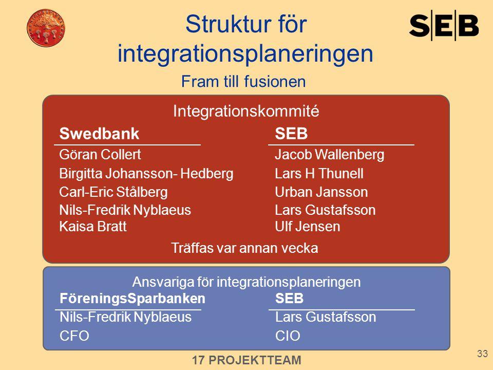 Struktur för integrationsplaneringen