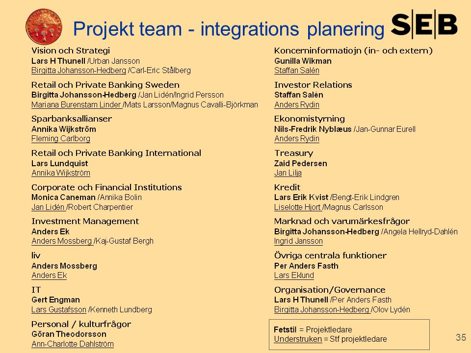Projekt team - integrations planering