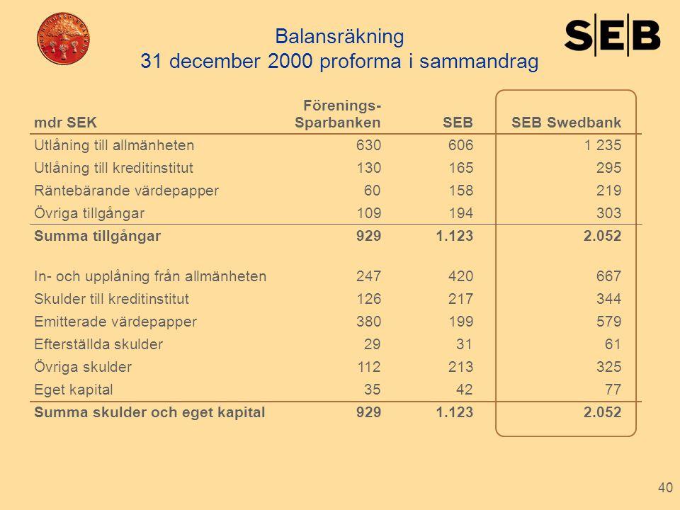 Balansräkning 31 december 2000 proforma i sammandrag