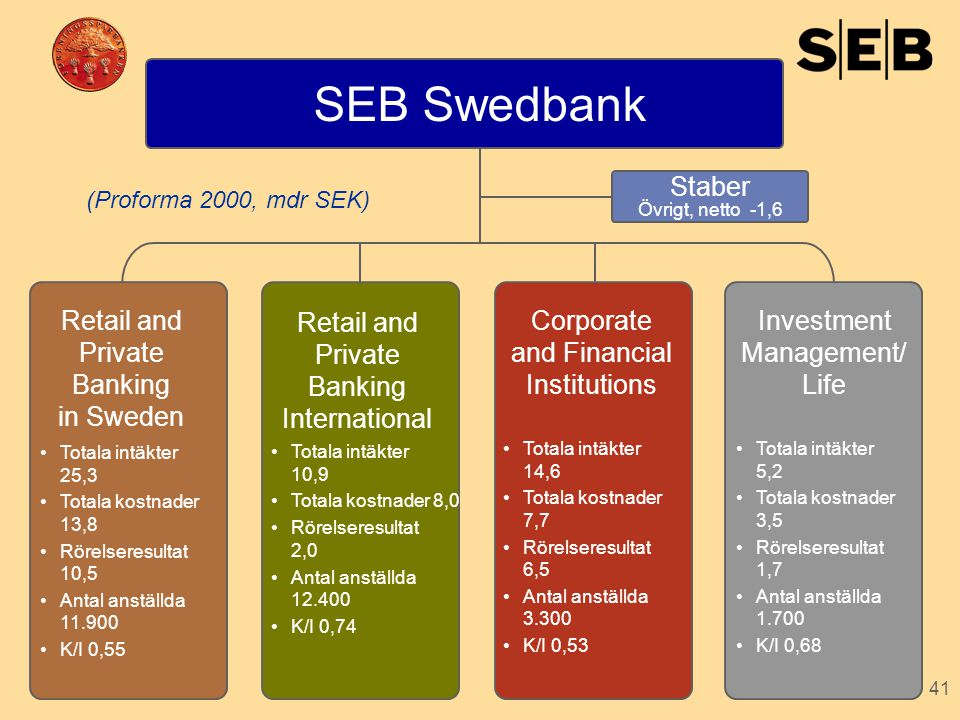 SEB Swedbank Staber Retail and Private Banking in Sweden
