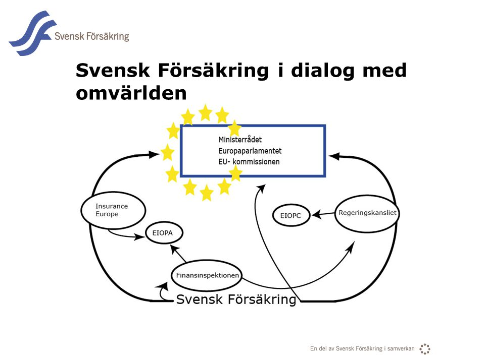 Svensk Försäkring i dialog med omvärlden